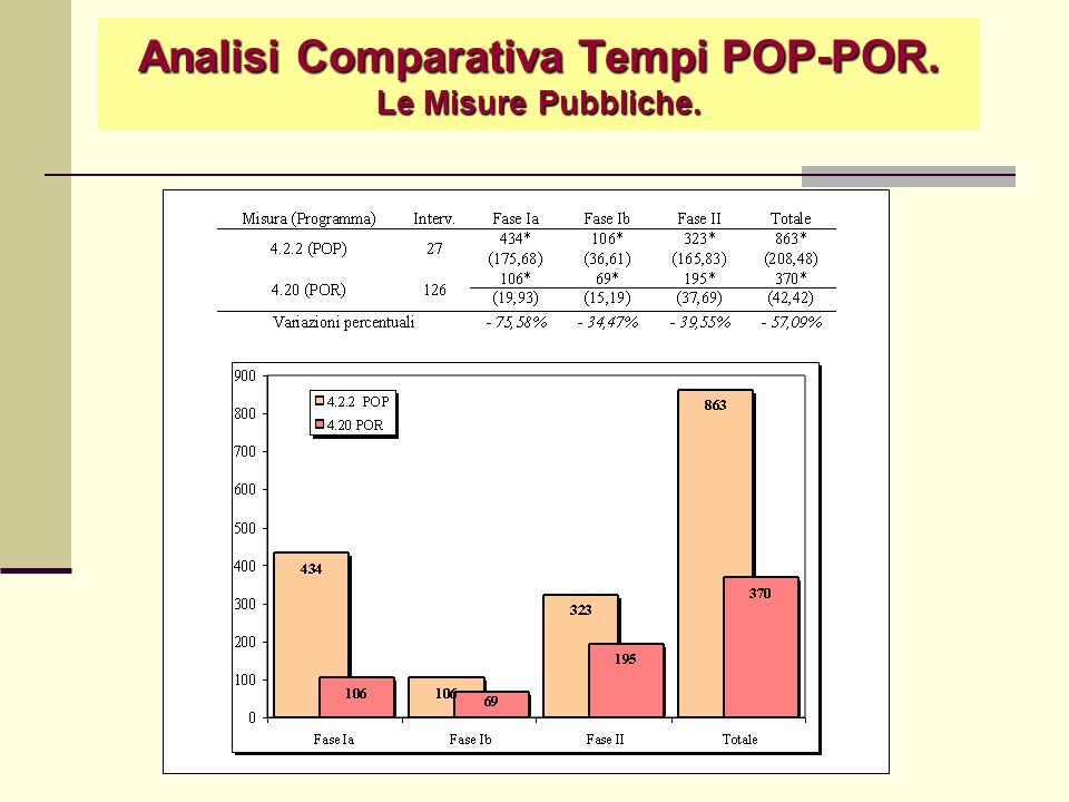 Analisi Comparativa Tempi POP-POR. Le Misure Pubbliche.