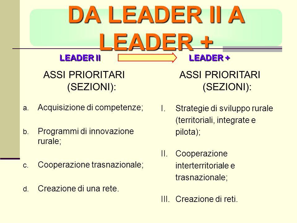DA LEADER II A LEADER + ASSI PRIORITARI (SEZIONI): Acquisizione di competenze; Programmi di innovazione rurale; Cooperazione trasnazionale; Creazione di una rete.