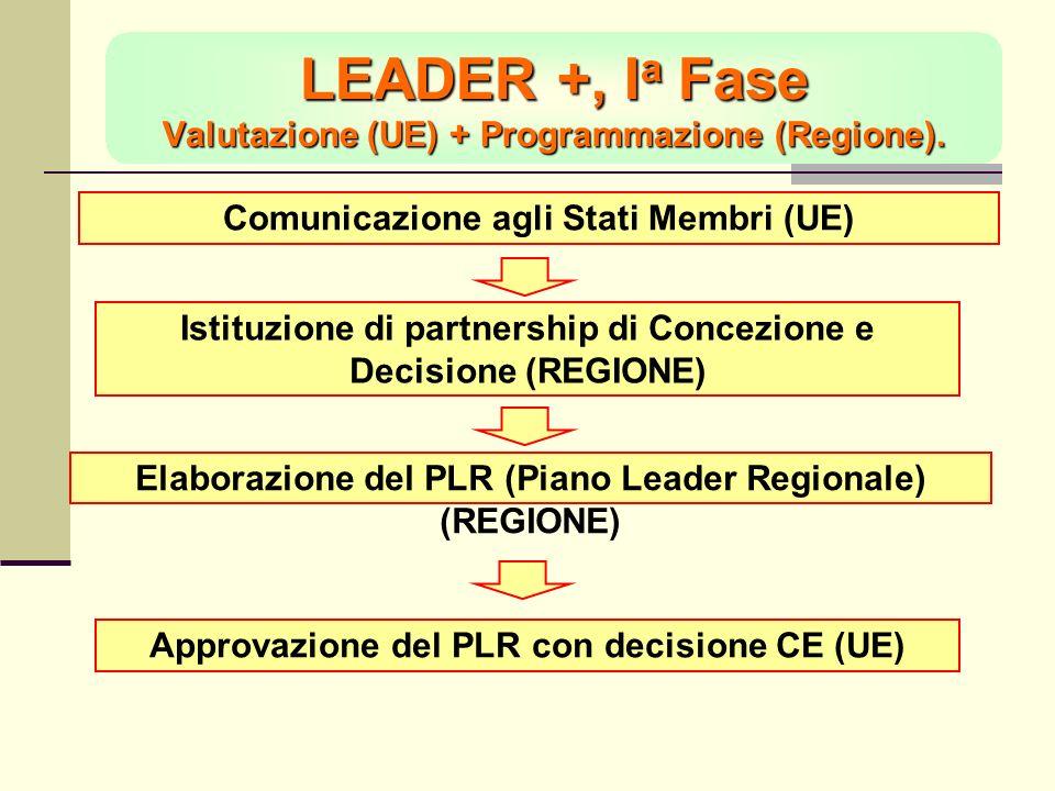 LEADER +, I a Fase Valutazione (UE) + Programmazione (Regione).