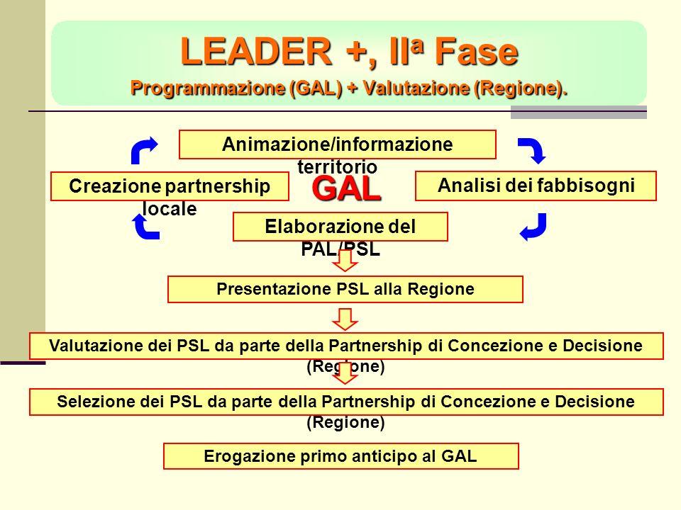 LEADER +, II a Fase Programmazione (GAL) + Valutazione (Regione).