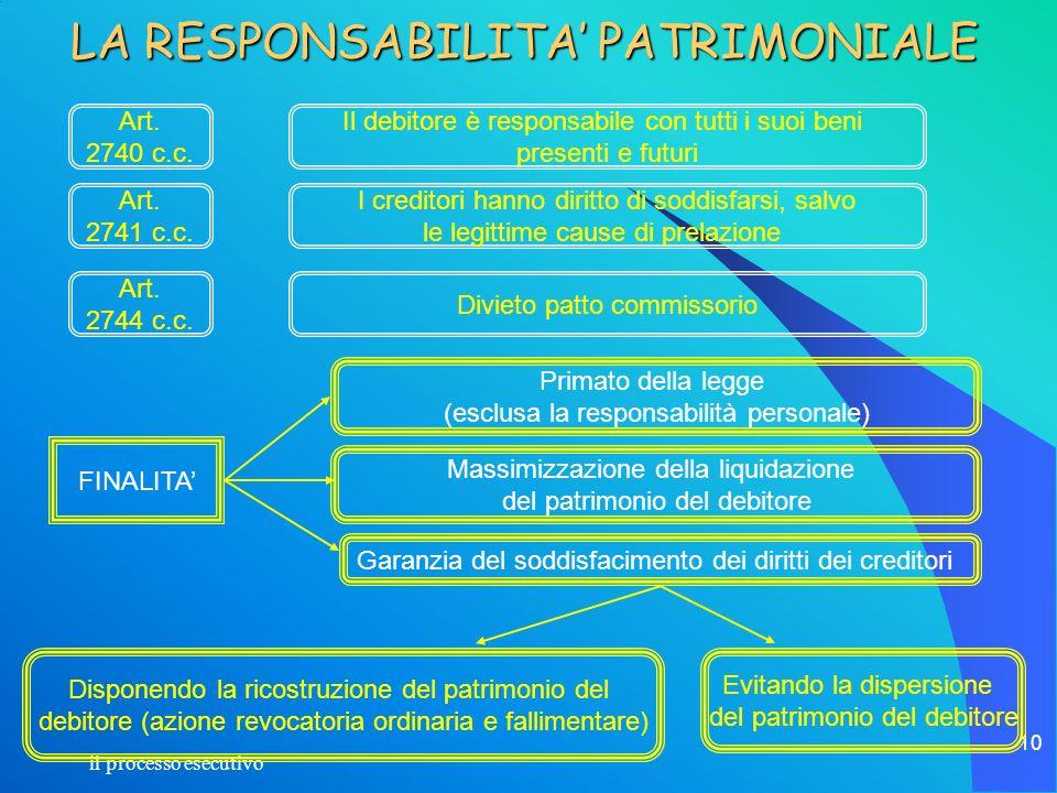 il processo esecutivo 10 LA RESPONSABILITA PATRIMONIALE Art. 2740 c.c. Art. 2744 c.c. Art. 2741 c.c. FINALITA Evitando la dispersione del patrimonio d