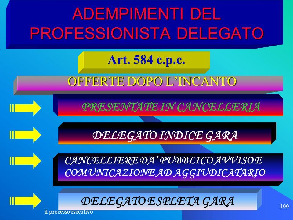 il processo esecutivo 100 ADEMPIMENTI DEL PROFESSIONISTA DELEGATO OFFERTE DOPO LINCANTO OFFERTE DOPO LINCANTO Art. 584 c.p.c. PRESENTATE IN CANCELLERI