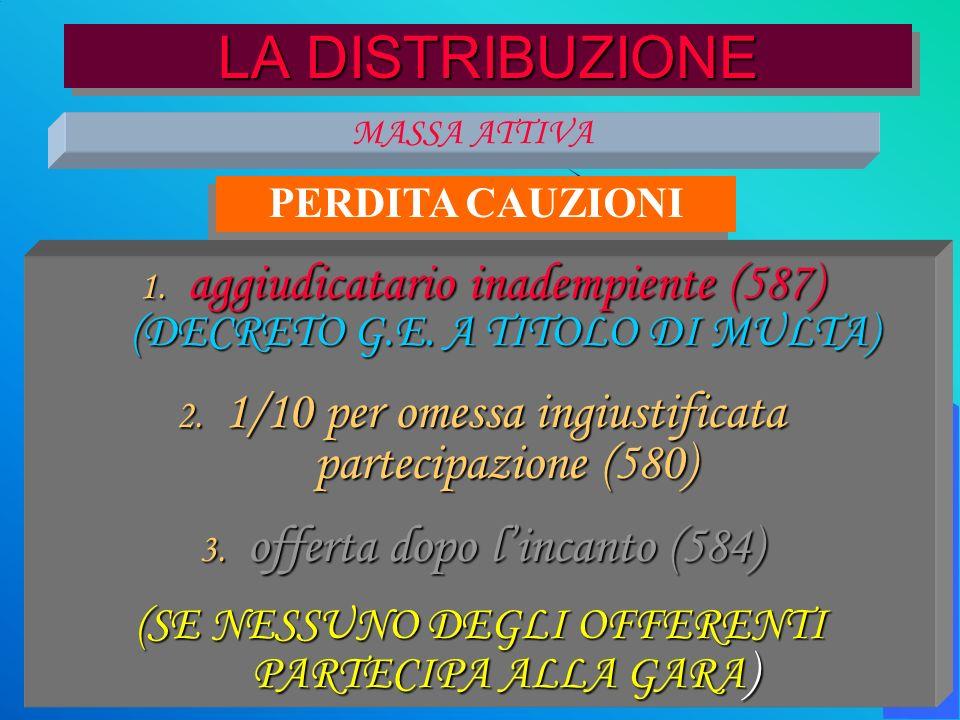 il processo esecutivo 118 LA DISTRIBUZIONE MASSA ATTIVA 1. aggiudicatario inadempiente (587) (DECRETO G.E. A TITOLO DI MULTA) 2. 1/10 per omessa ingiu