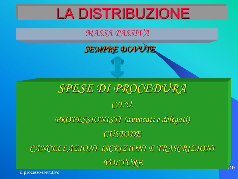 il processo esecutivo 119 LA DISTRIBUZIONE MASSA PASSIVA SEMPRE DOVUTE SPESE DI PROCEDURA C.T.U. PROFESSIONISTI (avvocati e delegati) CUSTODE CANCELLA