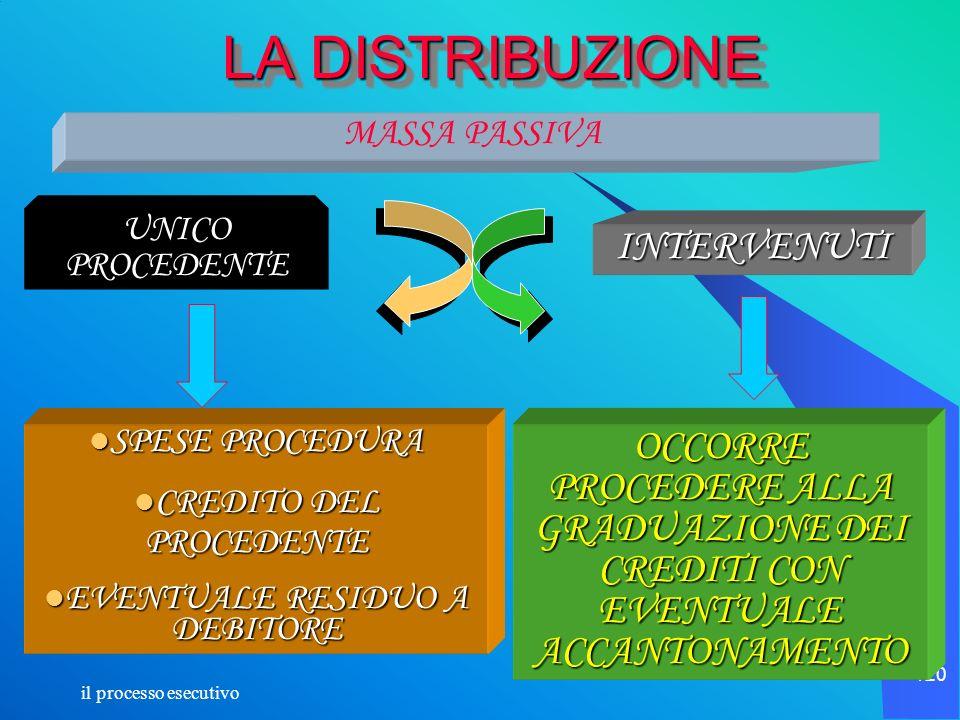 il processo esecutivo 120 LA DISTRIBUZIONE MASSA PASSIVA UNICO PROCEDENTE INTERVENUTI SPESE PROCEDURA SPESE PROCEDURA CREDITO DEL PROCEDENTE CREDITO D