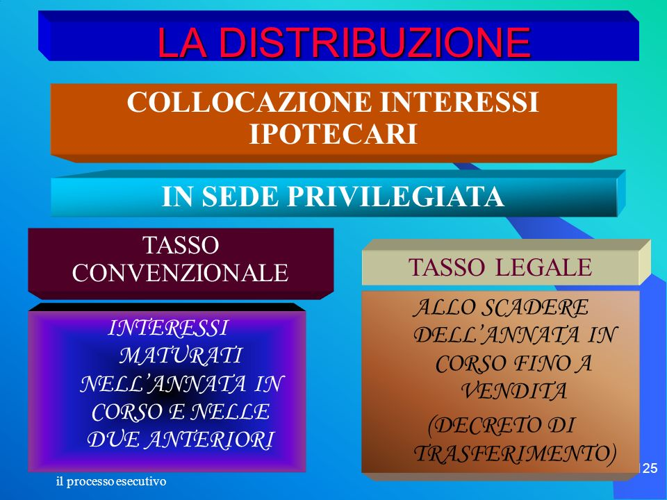il processo esecutivo 125 LA DISTRIBUZIONE INTERESSI MATURATI NELLANNATA IN CORSO E NELLE DUE ANTERIORI ALLO SCADERE DELLANNATA IN CORSO FINO A VENDIT