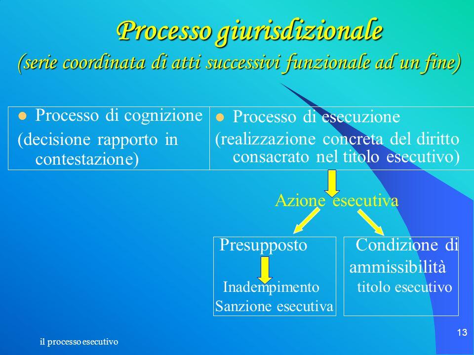 il processo esecutivo 13 Processo giurisdizionale (serie coordinata di atti successivi funzionale ad un fine) Processo giurisdizionale (serie coordina