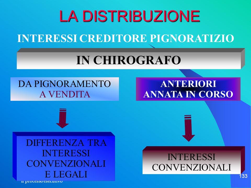 il processo esecutivo 133 LA DISTRIBUZIONE IN CHIROGRAFO INTERESSI CREDITORE PIGNORATIZIO INTERESSI CONVENZIONALI DIFFERENZA TRA INTERESSI CONVENZIONA