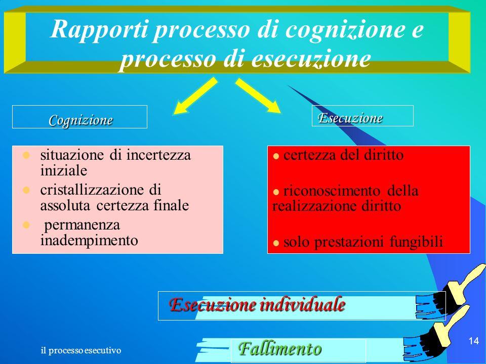 il processo esecutivo 14 Rapporti processo di cognizione e processo di esecuzione situazione di incertezza iniziale cristallizzazione di assoluta cert