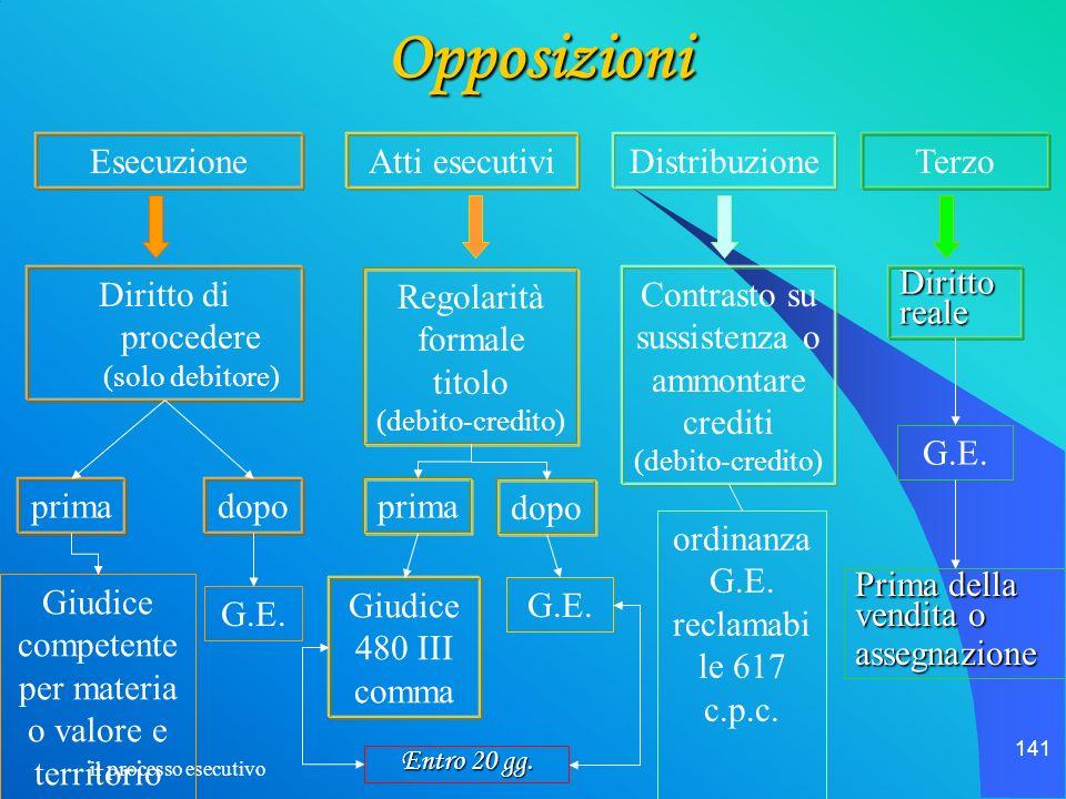 il processo esecutivo 141 Opposizioni EsecuzioneAtti esecutiviDistribuzioneTerzo Regolarità formale titolo (debito-credito) Diritto di procedere (solo