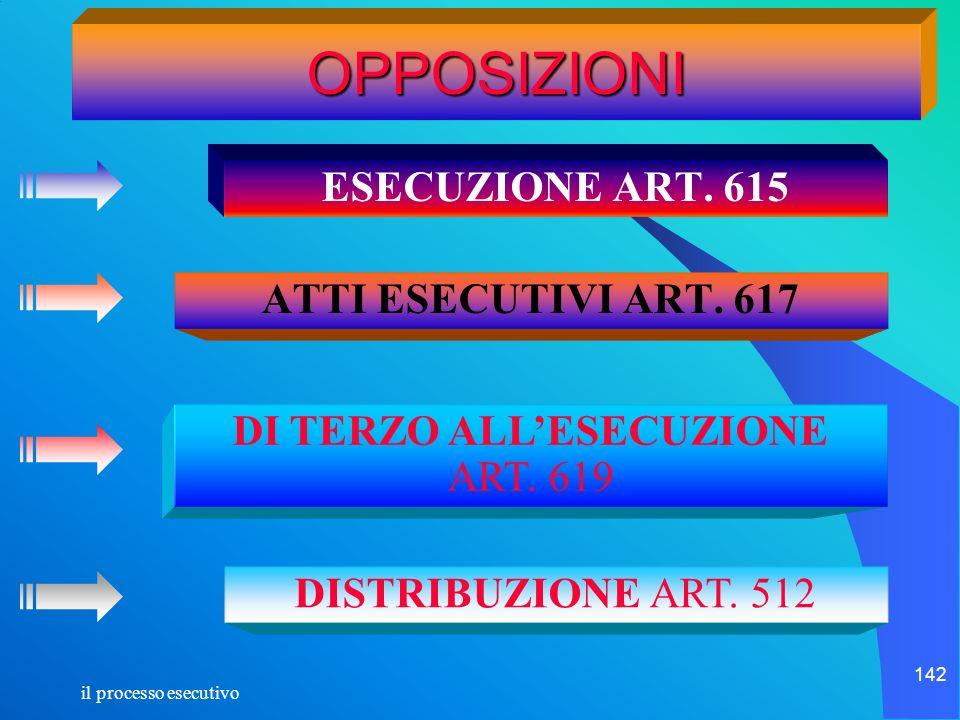 il processo esecutivo 142 OPPOSIZIONI ESECUZIONE ART. 615 ATTI ESECUTIVI ART. 617 DISTRIBUZIONE ART. 512 DI TERZO ALLESECUZIONE ART. 619