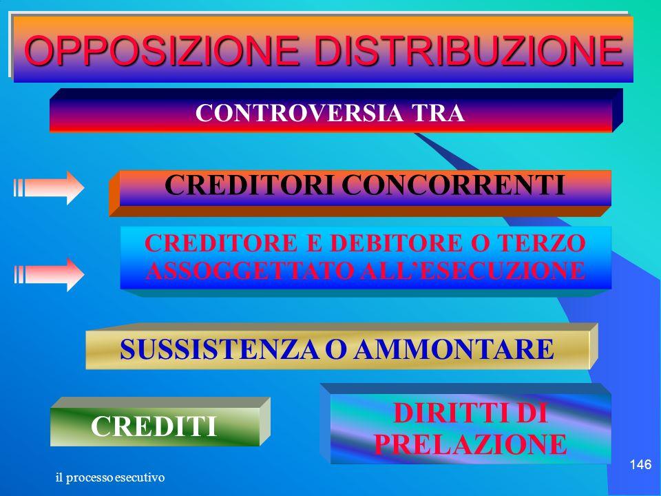 il processo esecutivo 146 OPPOSIZIONE DISTRIBUZIONE CONTROVERSIA TRA CREDITORI CONCORRENTI CREDITORE E DEBITORE O TERZO ASSOGGETTATO ALLESECUZIONE SUS