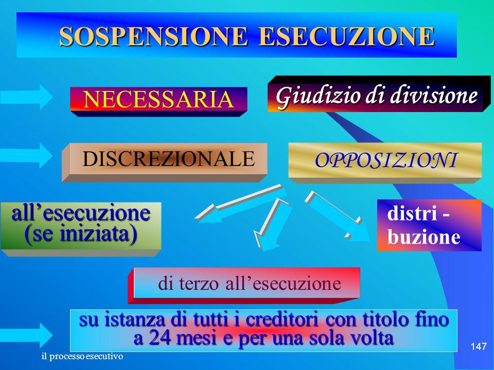 il processo esecutivo 147 SOSPENSIONE ESECUZIONE SOSPENSIONE ESECUZIONE di terzo allesecuzione NECESSARIA Giudizio di divisione DISCREZIONALE allesecu