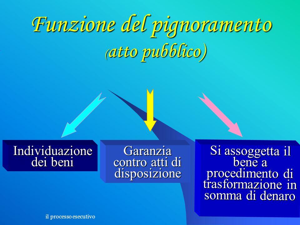 il processo esecutivo 26 Funzione del pignoramento ( atto pubblico) Individuazione dei beni Garanzia contro atti di disposizione Si assoggetta il bene