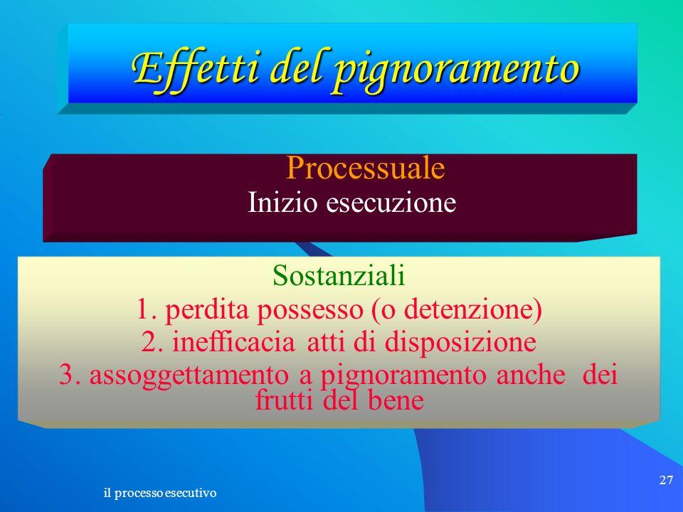 il processo esecutivo 27 Effetti del pignoramento Processuale Inizio esecuzione Sostanziali 1. perdita possesso (o detenzione) 2. inefficacia atti di