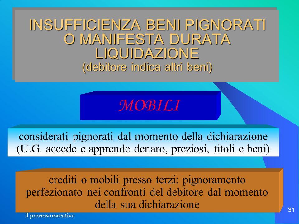 il processo esecutivo 31 MOBILI INSUFFICIENZA BENI PIGNORATI O MANIFESTA DURATA LIQUIDAZIONE (debitore indica altri beni) considerati pignorati dal mo