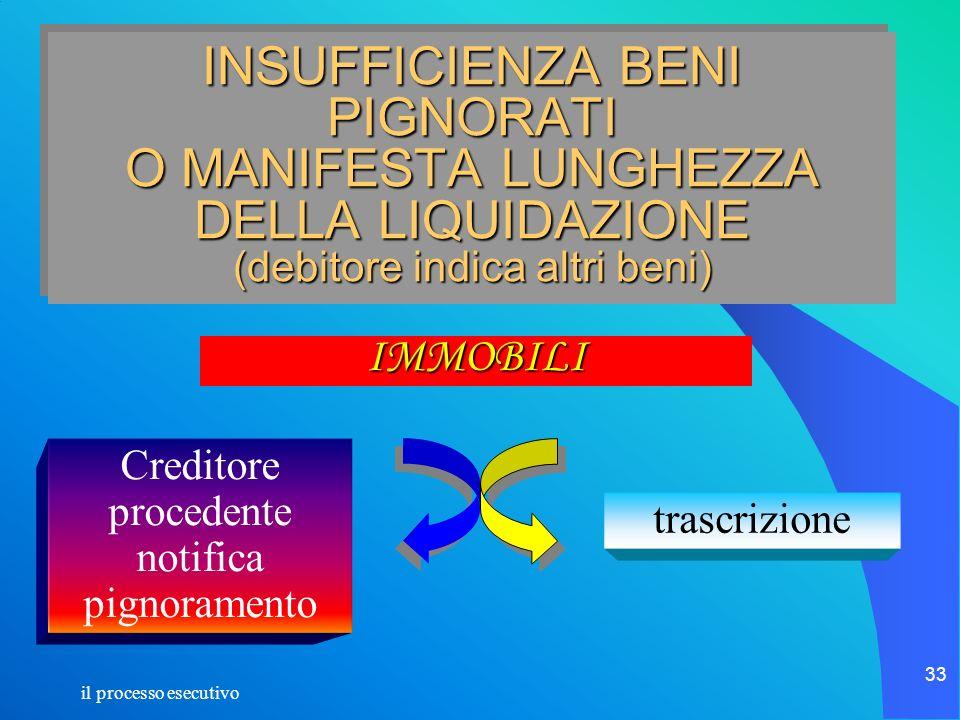 il processo esecutivo 33 INSUFFICIENZA BENI PIGNORATI O MANIFESTA LUNGHEZZA DELLA LIQUIDAZIONE (debitore indica altri beni) IMMOBILI Creditore procede