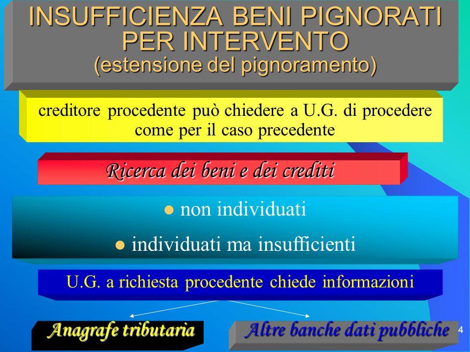 il processo esecutivo 34 INSUFFICIENZA BENI PIGNORATI PER INTERVENTO (estensione del pignoramento) Ricerca dei beni e dei crediti Anagrafe tributaria