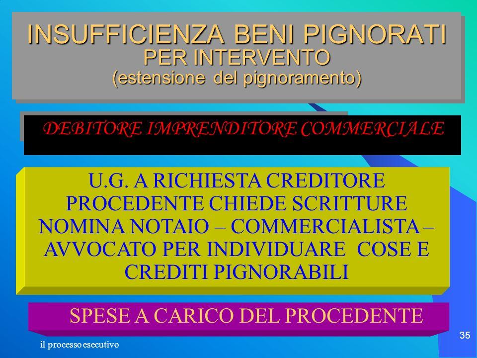 il processo esecutivo 35 DEBITORE IMPRENDITORE COMMERCIALE INSUFFICIENZA BENI PIGNORATI PER INTERVENTO (estensione del pignoramento) U.G. A RICHIESTA