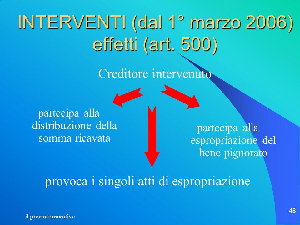 il processo esecutivo 48 INTERVENTI (dal 1° marzo 2006) effetti (art. 500) partecipa alla distribuzione della somma ricavata partecipa alla espropriaz