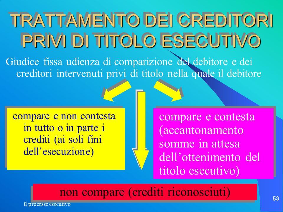 il processo esecutivo 53 TRATTAMENTO DEI CREDITORI PRIVI DI TITOLO ESECUTIVO Giudice fissa udienza di comparizione del debitore e dei creditori interv