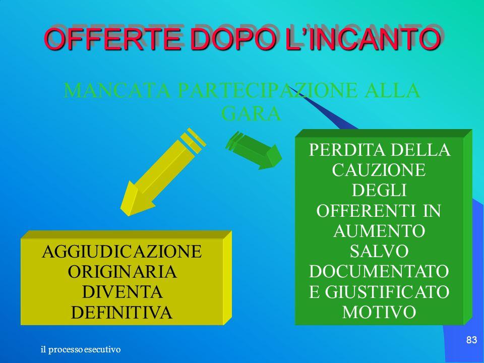 il processo esecutivo 83 OFFERTE DOPO LINCANTO MANCATA PARTECIPAZIONE ALLA GARA AGGIUDICAZIONE ORIGINARIA DIVENTA DEFINITIVA PERDITA DELLA CAUZIONE DE