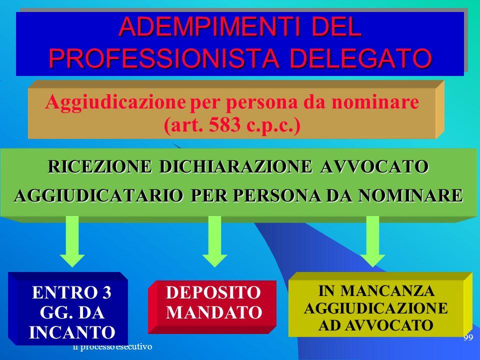 il processo esecutivo 99 ADEMPIMENTI DEL PROFESSIONISTA DELEGATO RICEZIONE DICHIARAZIONE AVVOCATO AGGIUDICATARIO PER PERSONA DA NOMINARE Aggiudicazion