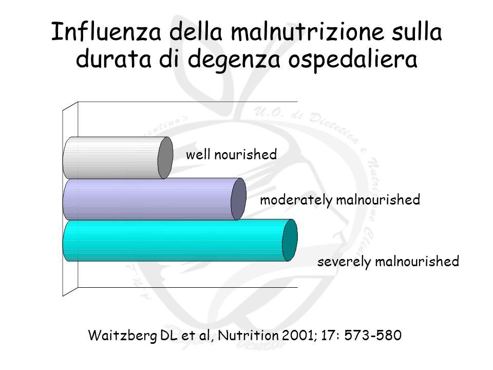 Influenza della malnutrizione sulla durata di degenza ospedaliera well nourished moderately malnourished severely malnourished Waitzberg DL et al, Nutrition 2001; 17: 573-580