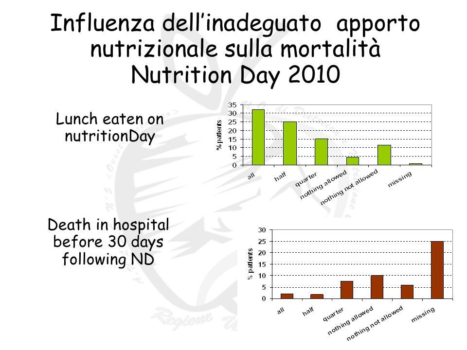 Influenza dellinadeguato apporto nutrizionale sulla mortalità Nutrition Day 2010 Lunch eaten on nutritionDay Death in hospital before 30 days following ND