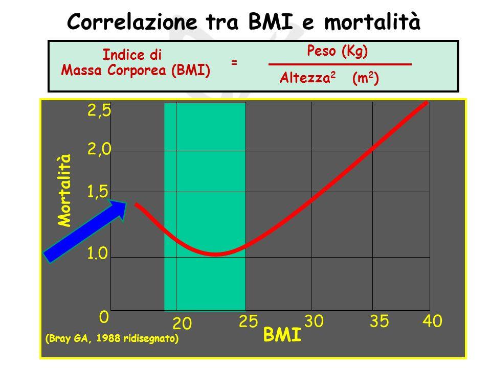 Correlazione tra BMI e mortalità Mortalità 0 BMI 20 25 303540 1.0 1,5 2,0 2,5 (Bray GA, 1988 ridisegnato) Indice di Massa Corporea (BMI) = Altezza 2 (m 2 ) Peso (Kg)