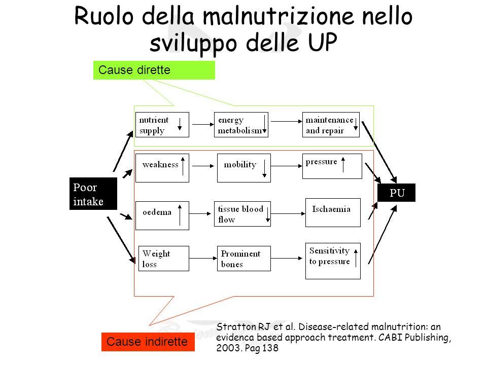 RR Ruolo della malnutrizione nello sviluppo delle UP Cause indirette Cause dirette Stratton RJ et al.