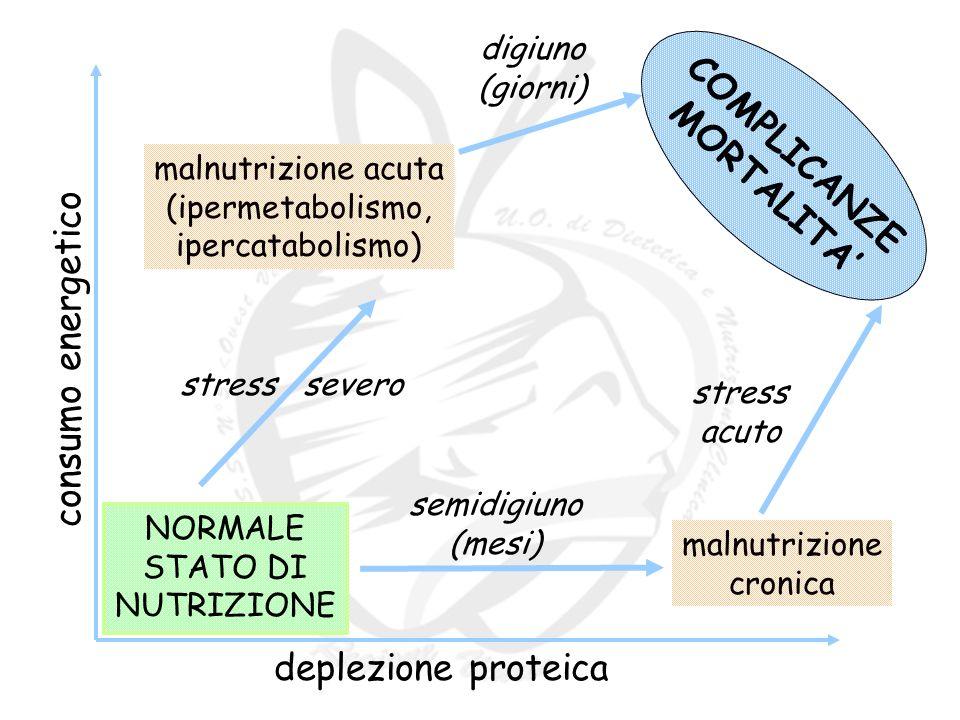 deplezione proteica NORMALE STATO DI NUTRIZIONE malnutrizione acuta (ipermetabolismo, ipercatabolismo) malnutrizione cronica semidigiuno (mesi) stress severo stress acuto consumo energetico COMPLICANZE MORTALITA digiuno (giorni)
