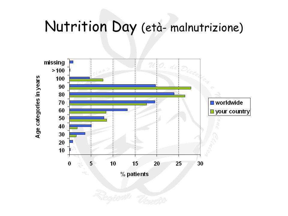VALUTAZIONE DEL RISCHIO DI MALNUTRIZIONE (Malnutrition Universal Screenig Tool - MUST) BMI: 0 = >20 1 = 18,5-20,0 2 = <18,5 Calo Ponderale in 3-6 mesi: 0 = <5% 1 = 5-10% 2 = >10% Effetto malattia: aggiungere 2 se 5 giorni complessivi (prima e dopo il ricovero) alimentazione orale nulla o quasi Somma i punteggi per la valutazione del rischio Punteggio = 0 BASSO RISCHIO Ripeti lo screening se ricoverato, ogni settimana se a casa, ogni mese se in comunità, ogni anno (o in base a protocolli) Punteggio = 0 BASSO RISCHIO Ripeti lo screening se ricoverato, ogni settimana se a casa, ogni mese se in comunità, ogni anno (o in base a protocolli) Punteggio=1 RISCHIO MEDIO Compilare diario alimentare di un giorno (secondo modulo previsto) Punteggio=1 RISCHIO MEDIO Compilare diario alimentare di un giorno (secondo modulo previsto) Punteggio = 2 o superiore ALTO RISCHIO Compilare scheda di rilevazione segni e sintomi ed eseguire esami nutrizionali (albumina, transferrina, prealbumina,azoturia nelle 24 ore,PCR) IIIIII INVIARE ALLUOSD DI DIETETICA