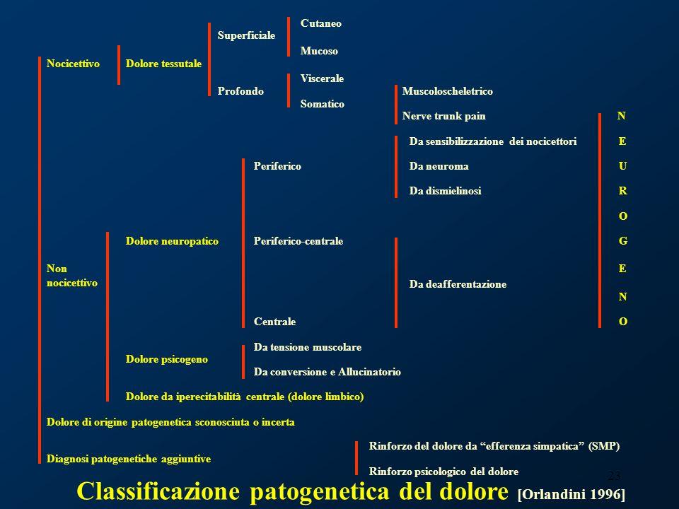 23 Classificazione patogenetica del dolore [Orlandini 1996]