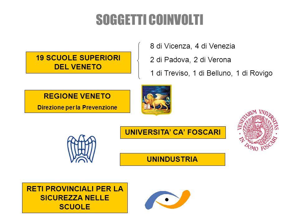 SOGGETTI COINVOLTI 19 SCUOLE SUPERIORI DEL VENETO 8 di Vicenza, 4 di Venezia 2 di Padova, 2 di Verona 1 di Treviso, 1 di Belluno, 1 di Rovigo REGIONE VENETO Direzione per la Prevenzione UNIVERSITA CA FOSCARI UNINDUSTRIA RETI PROVINCIALI PER LA SICUREZZA NELLE SCUOLE