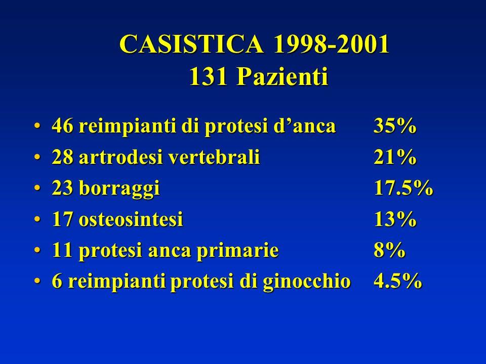 CASISTICA 1998-2001 131 Pazienti 46 reimpianti di protesi danca35%46 reimpianti di protesi danca35% 28 artrodesi vertebrali21%28 artrodesi vertebrali2