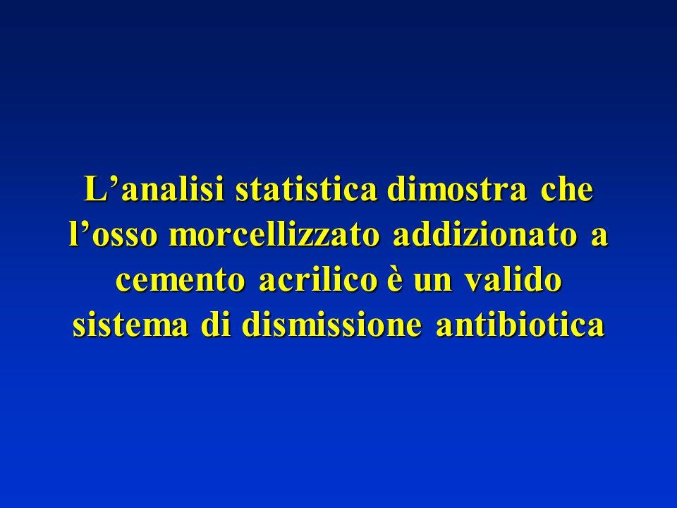 Lanalisi statistica dimostra che losso morcellizzato addizionato a cemento acrilico è un valido sistema di dismissione antibiotica