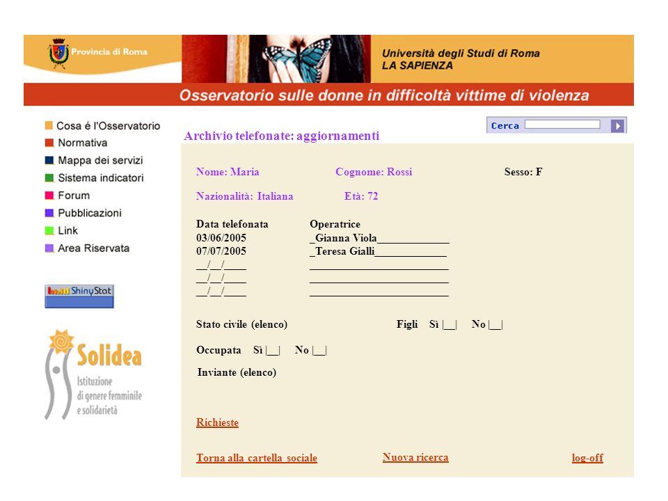 Archivio telefonate: aggiornamenti Data telefonata 03/06/2005 07/07/2005 __/__/____ Nome: Maria Cognome: Rossi Sesso: F Nazionalità: Italiana Età: 72 Operatrice _Gianna Viola_____________ _Teresa Gialli_____________ _________________________ Stato civile (elenco)Figli Sì |__| No |__| Occupata Sì |__| No |__| Inviante (elenco) Richieste Torna alla cartella socialelog-off Nuova ricerca