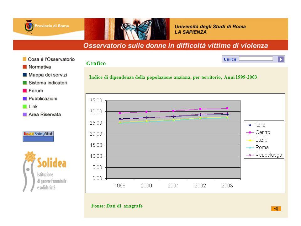 Indice di dipendenza della popolazione anziana, per territorio, Anni 1999-2003 Fonte: Dati di anagrafe Grafico