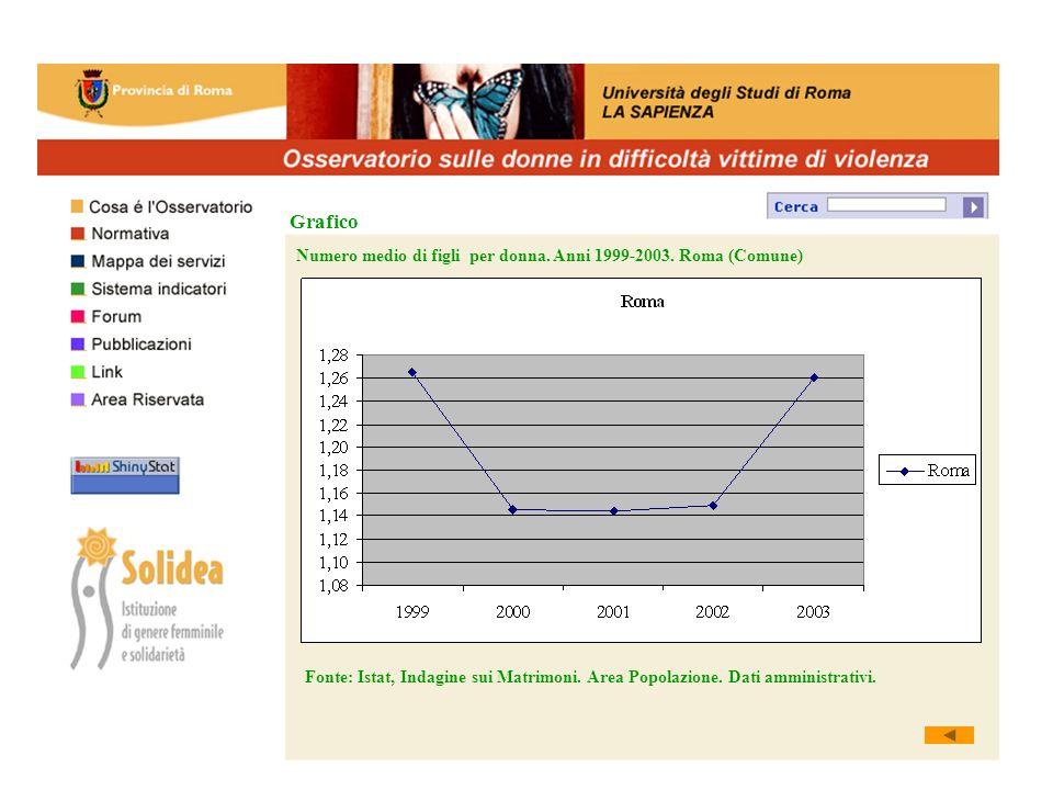 Grafico Numero medio di figli per donna. Anni 1999-2003.