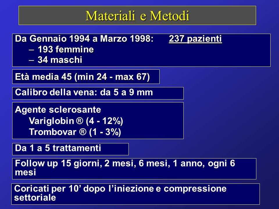 Materiali e Metodi Da Gennaio 1994 a Marzo 1998: 237 pazienti –193 femmine –34 maschi Coricati per 10 dopo liniezione e compressione settoriale Follow