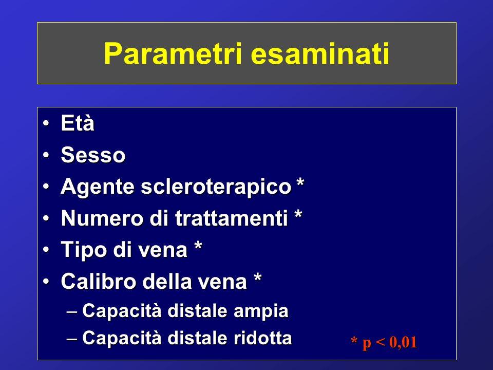 Parametri esaminati EtàEtà SessoSesso Agente scleroterapico *Agente scleroterapico * Numero di trattamenti *Numero di trattamenti * Tipo di vena *Tipo