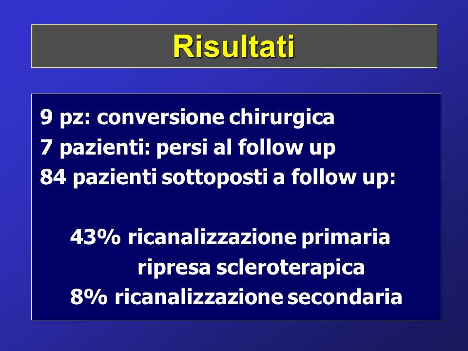 9 pz: conversione chirurgica 7 pazienti: persi al follow up 84 pazienti sottoposti a follow up: 43% ricanalizzazione primaria ripresa scleroterapica 8
