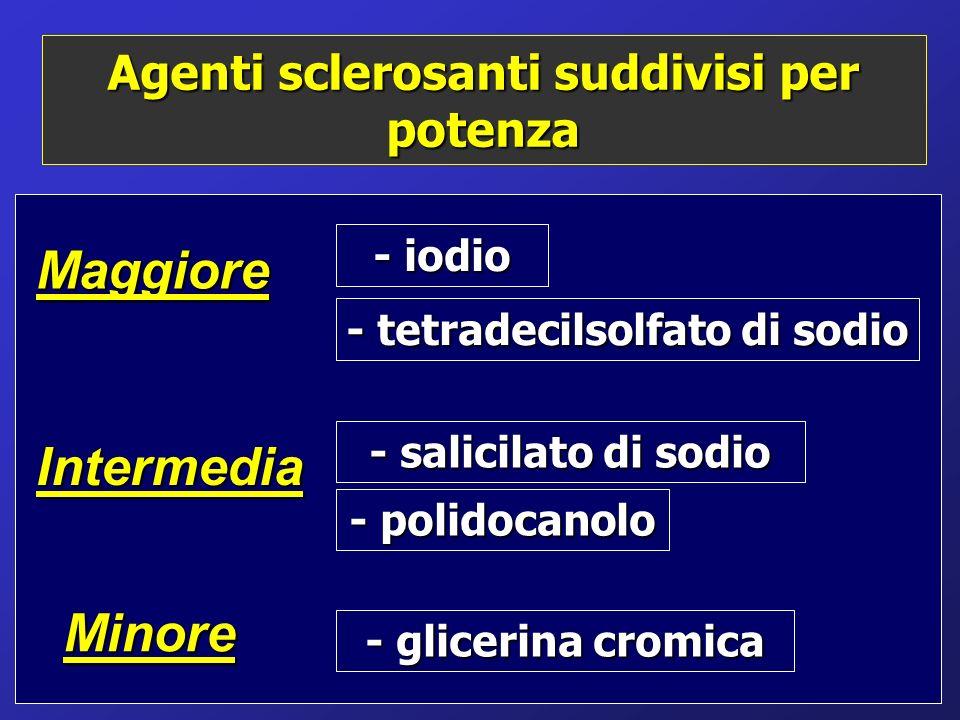 Agenti sclerosanti suddivisi per potenza Maggiore Intermedia Minore - iodio - tetradecilsolfato di sodio - salicilato di sodio - polidocanolo - glicer