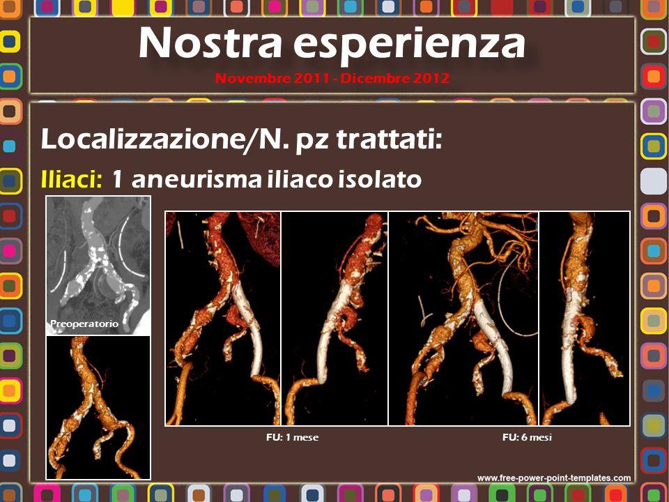 Localizzazione/N. pz trattati: Iliaci: 1 aneurisma iliaco isolato Nostra esperienza Novembre 2011 - Dicembre 2012 Preoperatorio FU: 1 mese FU: 6 mesi