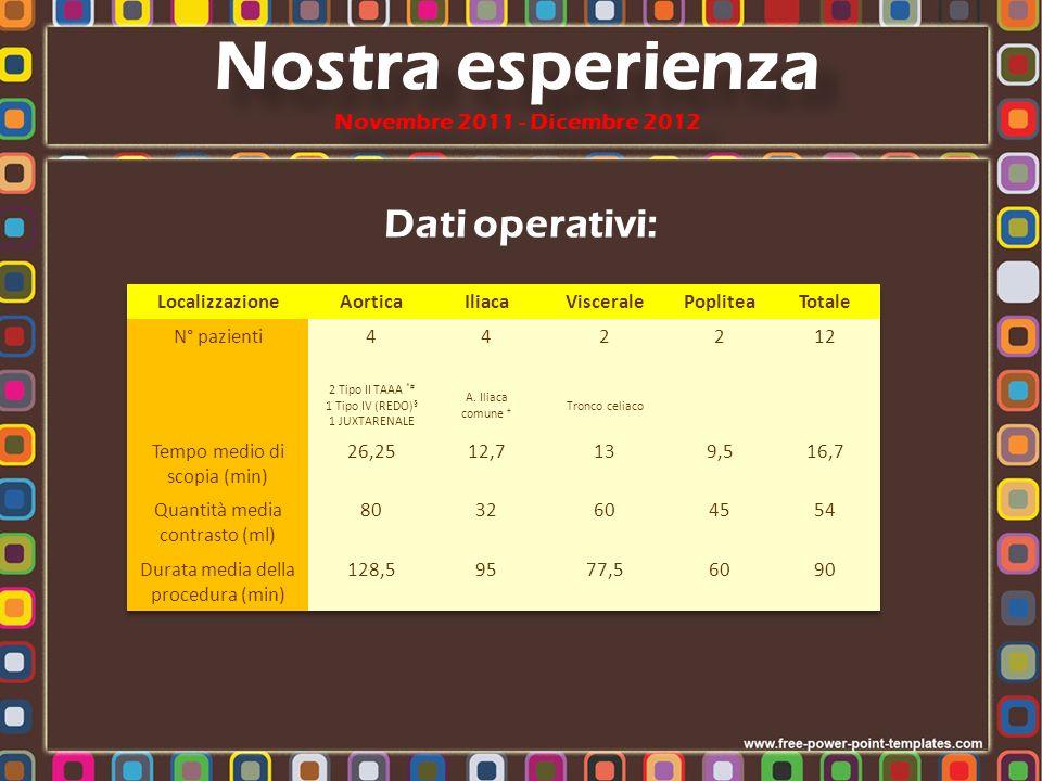 Dati operativi: Nostra esperienza Novembre 2011 - Dicembre 2012