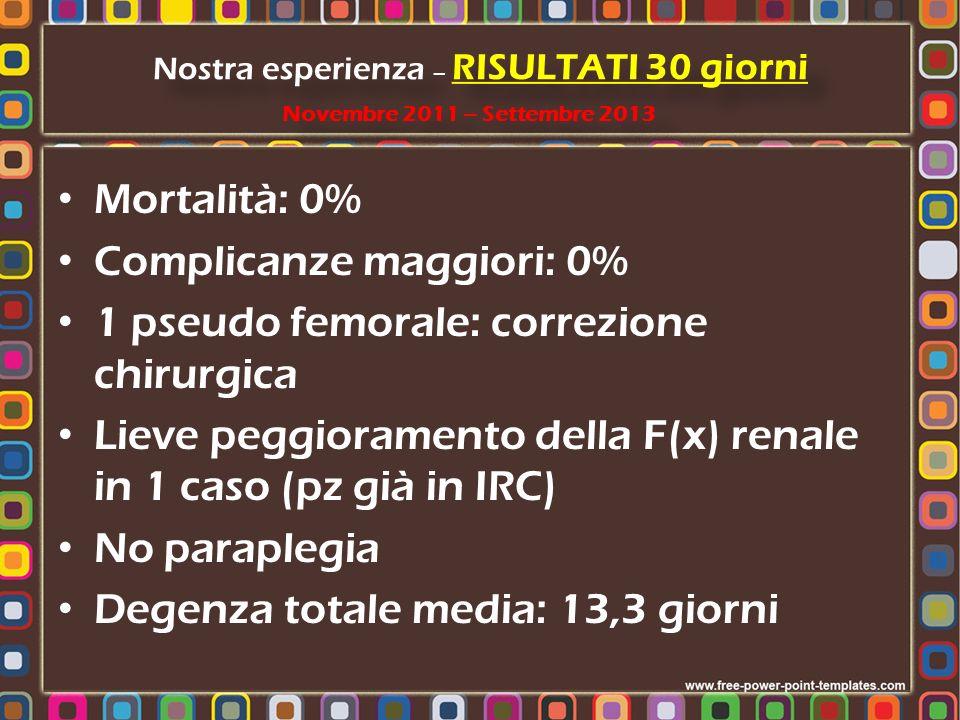Mortalità: 0% Complicanze maggiori: 0% 1 pseudo femorale: correzione chirurgica Lieve peggioramento della F(x) renale in 1 caso (pz già in IRC) No par