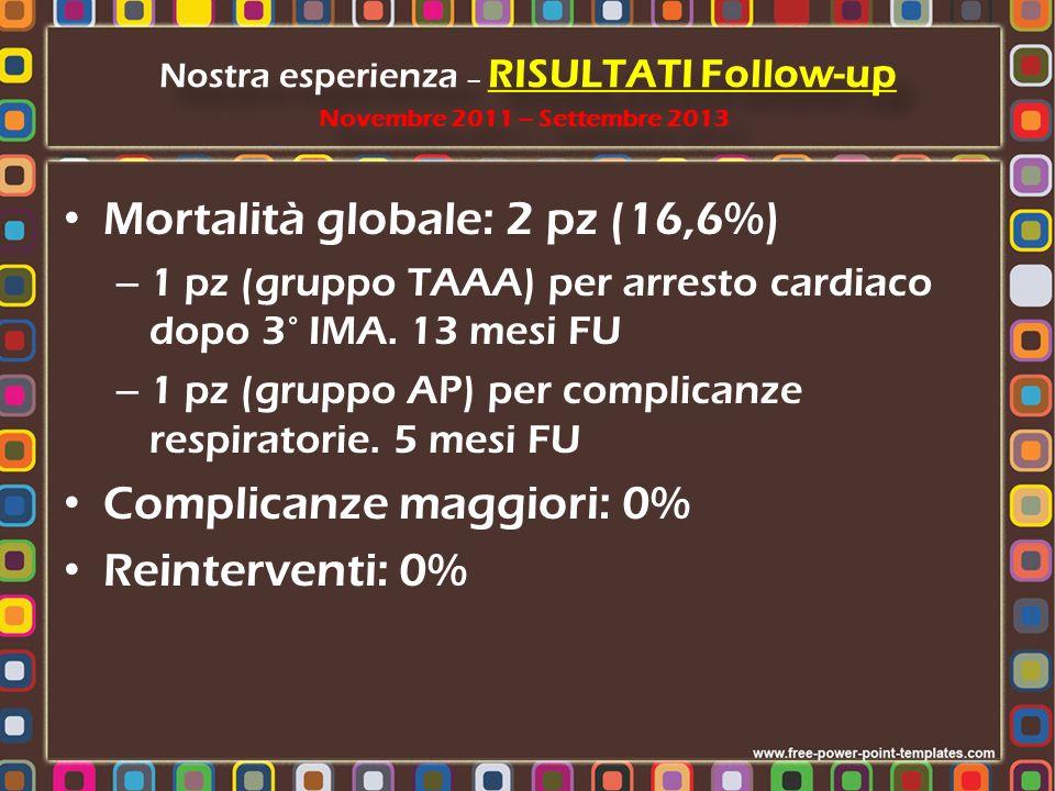 Mortalità globale: 2 pz (16,6%) – 1 pz (gruppo TAAA) per arresto cardiaco dopo 3° IMA. 13 mesi FU – 1 pz (gruppo AP) per complicanze respiratorie. 5 m