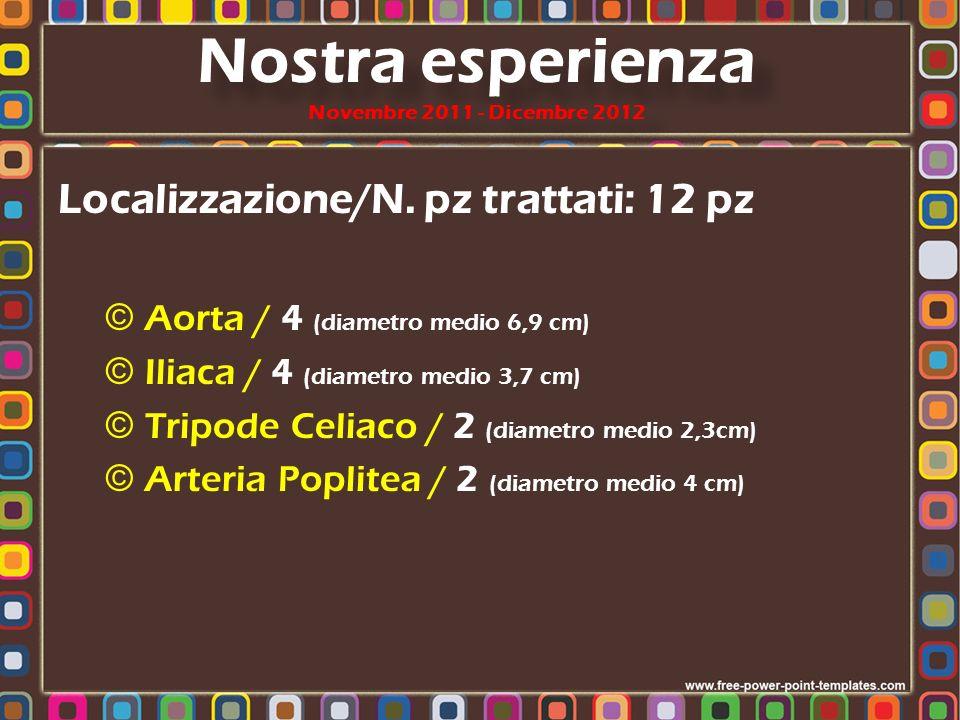 Localizzazione/N. pz trattati: 12 pz © Aorta / 4 (diametro medio 6,9 cm) © Iliaca / 4 (diametro medio 3,7 cm) © Tripode Celiaco / 2 (diametro medio 2,