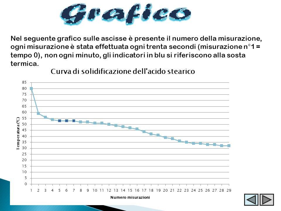 Nel seguente grafico sulle ascisse è presente il numero della misurazione, ogni misurazione è stata effettuata ogni trenta secondi (misurazione n°1 =